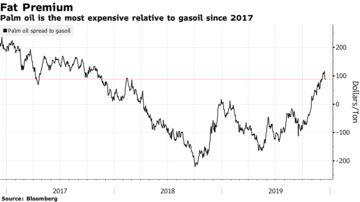 Palm oil is the most expensive relative to gasoil since 2017