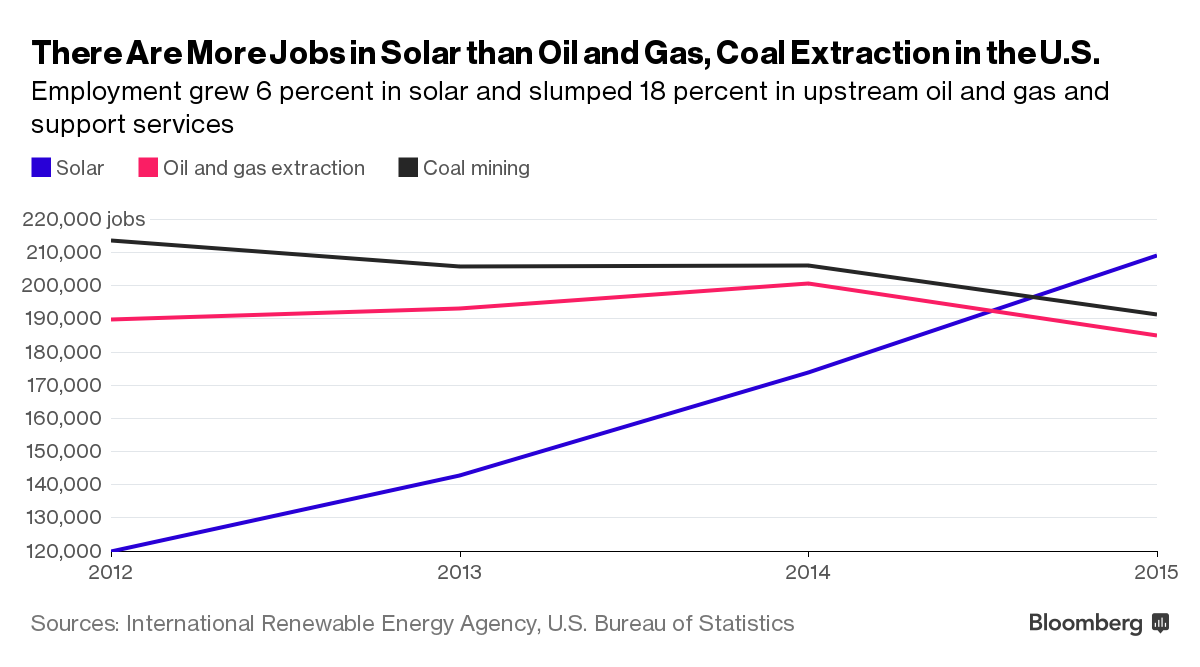 Clean Energy Jobs Surpass Oil Drilling For First Time In U