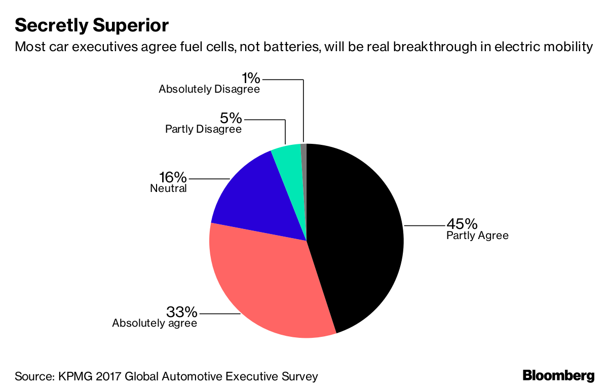 The Hydrogen Powered Cars Big Setback Bloomberg Batteries A Battery Isa Portable Electrical Energy Supply Source Kpmg 2017 Global Automotive Executive Survey