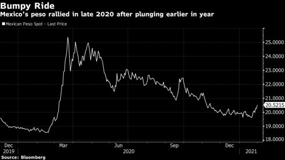 Banxico Surplus Likely to Be 10% or Less of What AMLO Once Hoped