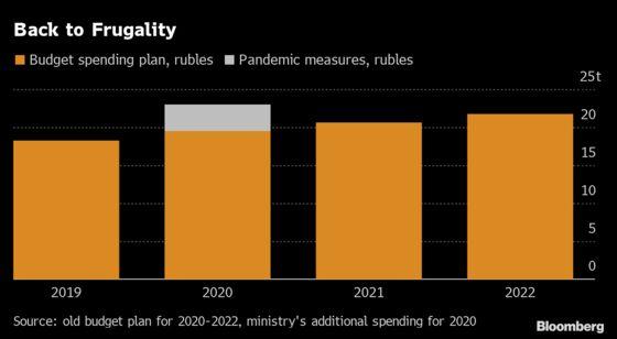 Kremlin Plots Pullback from Stimulus Despite Rising Infections