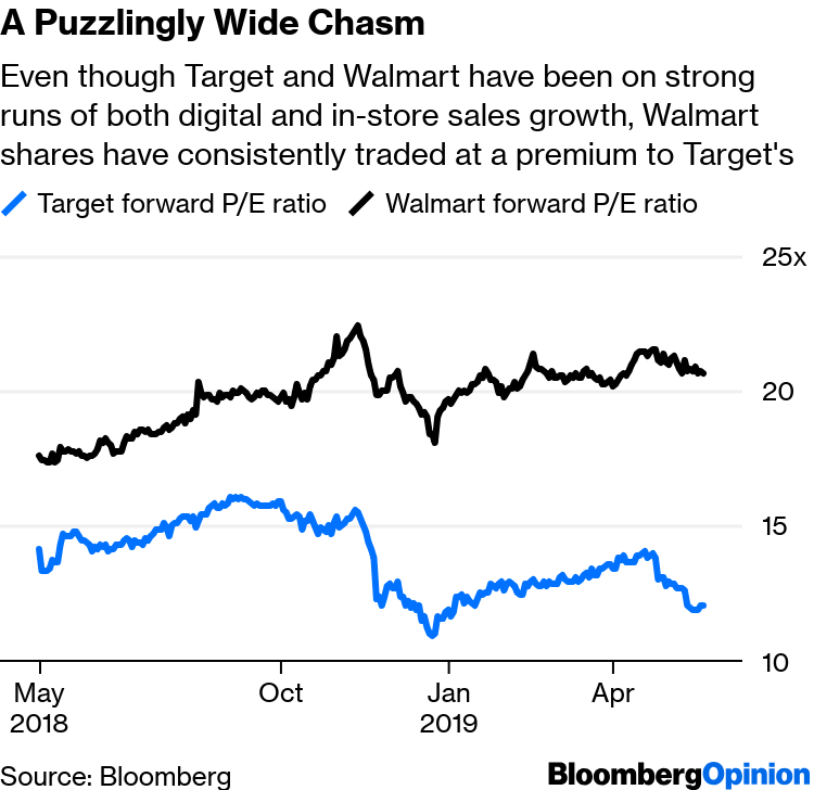Target Joins Walmart in Flexing Big-Box Muscle With Earnings