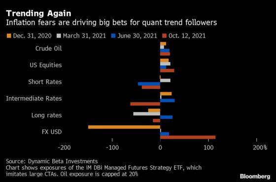 Momentum Quants Go '100% Short' on Money Markets All Over the World