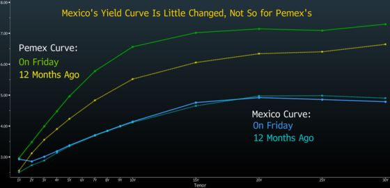 Pemex Is Too Big to Fail and Investors Are Finally Catching On