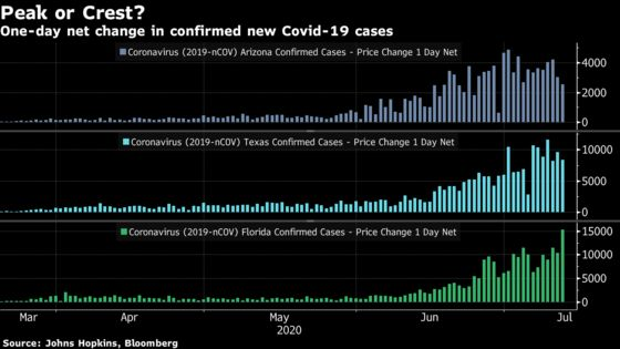 Stock Bulls in Search of Good News Point to Arizona Virus Cases