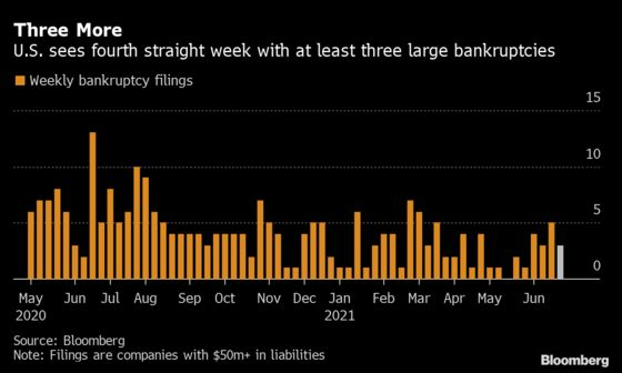 U.S. Bankruptcy Tracker: 'Artificial' Economy Awaits Fallout