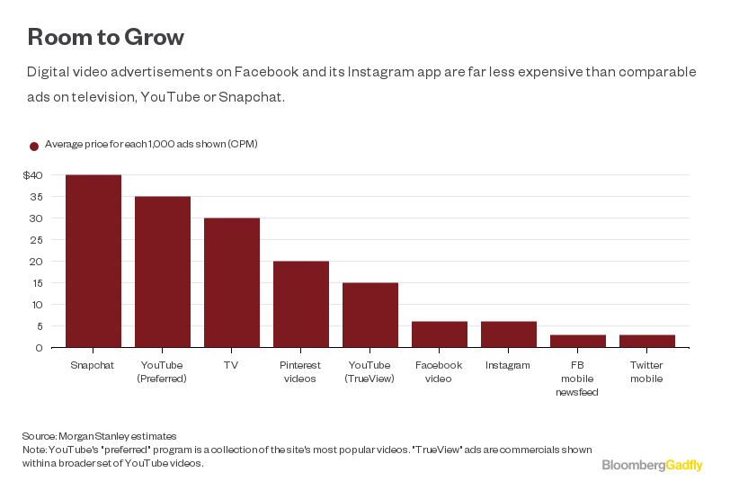 Facebook's Key to Sustained Sales Growth: Higher Ad Prices