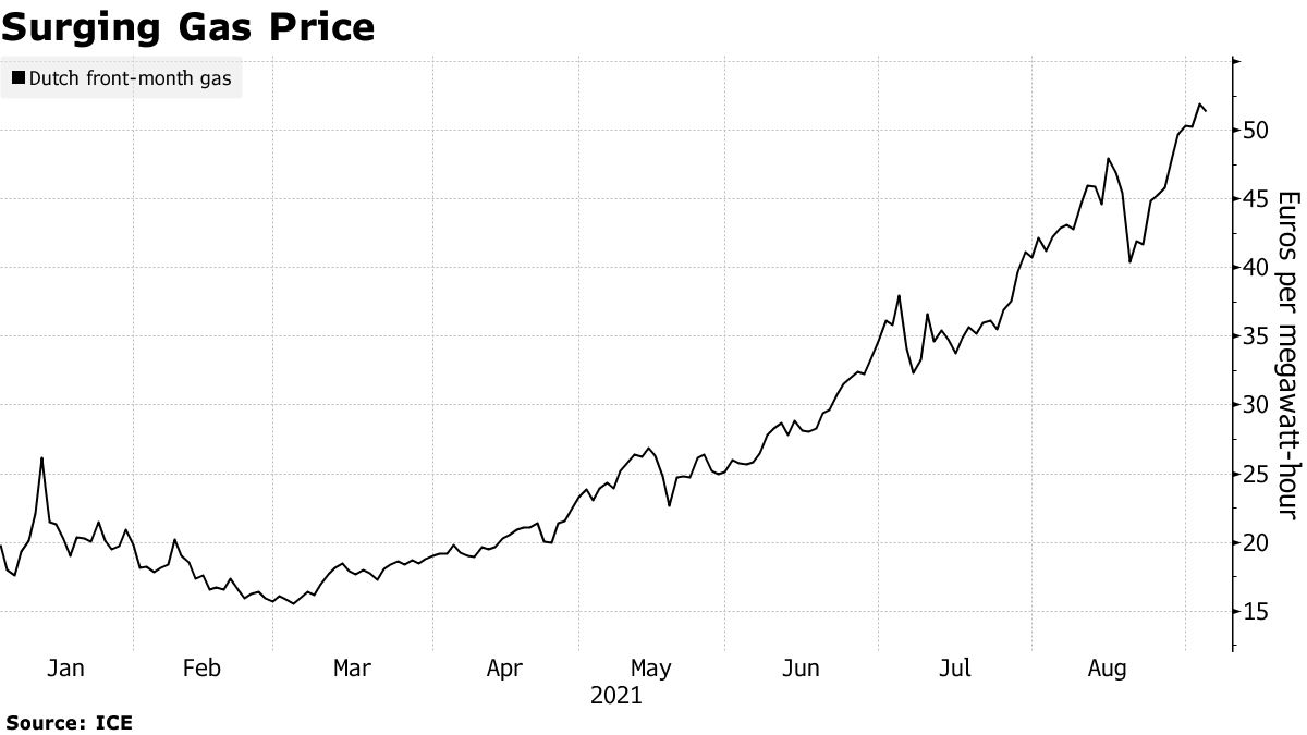 Surging Gas Price