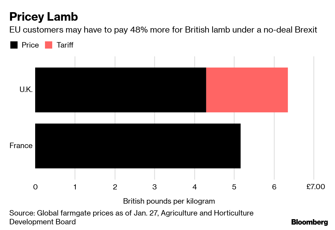 Why Lamb Chops Could Be on the Menu in a No-Deal Brexit
