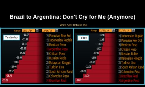 Emering Markets Currency Rankings