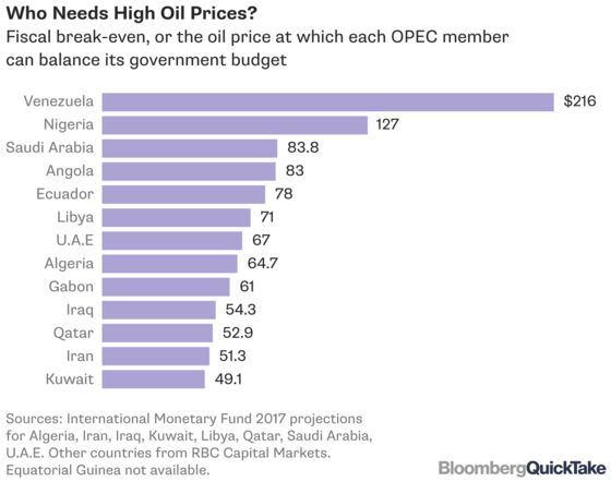 Why the OPEC-Russia Blowup Sparked All-Out Oil Price War
