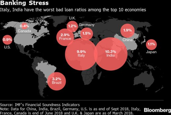 India Surpasses Italy for Worst Soured-Loan Ratio: Map
