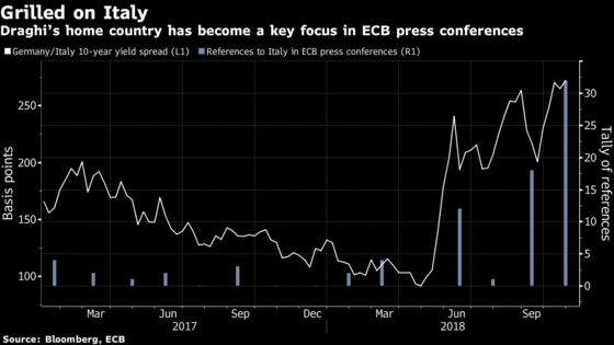 Surging Spreads Prompt More Italy Questions for ECB's Draghi