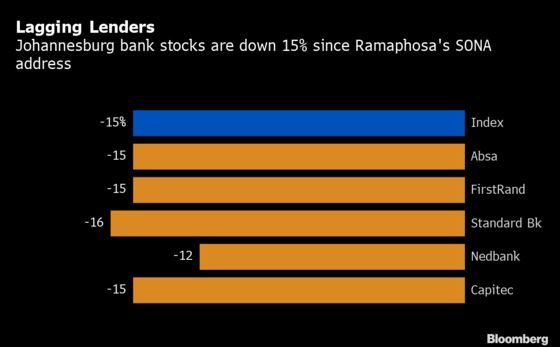 Oversold Bank Stocks Bashed for 'South Africa Inc.' Proxy Status