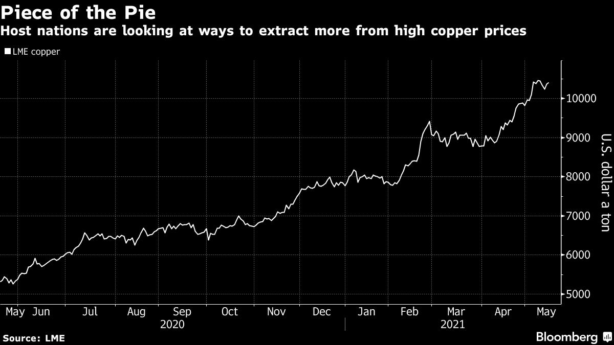 Los países anfitriones están buscando formas de extraer dinero del alto precio del cobre