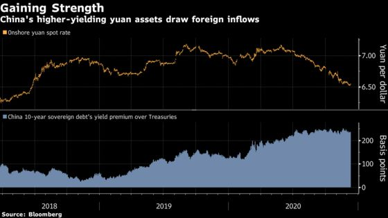 Rapid China Inflows Spur Call for Strongest Yuan Since 1993
