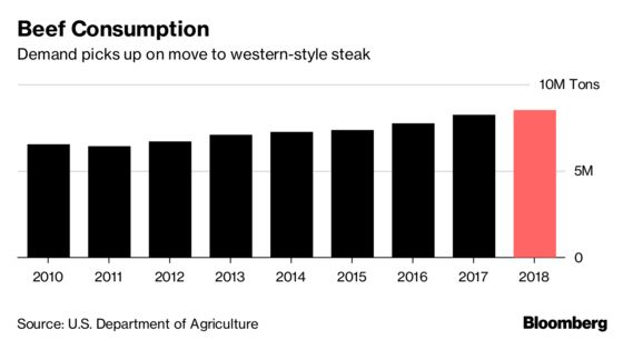 China Targets U.S. Farm Imports With Tariffs on Soybeans, Corn