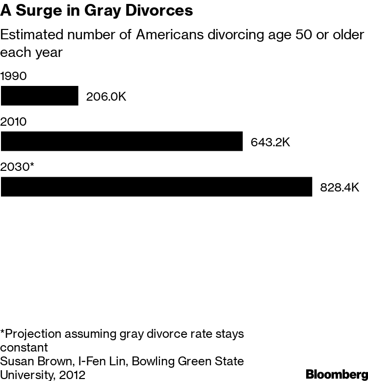effect of divorce on family
