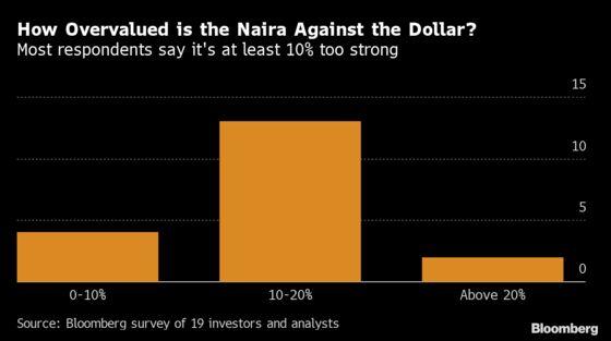Nigeria Seen Unable to Avert Naira Devaluation Past 2021