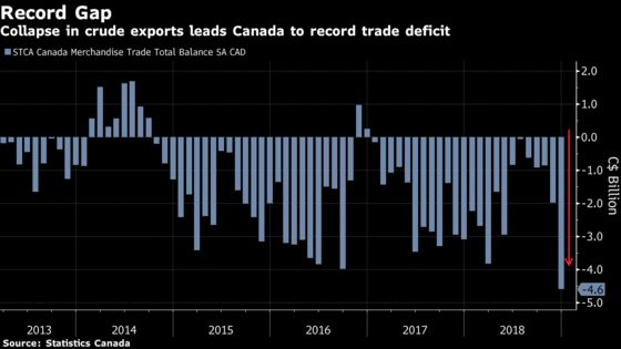 Crude-Price Collapse Drives Canadian Trade Gap to Record High
