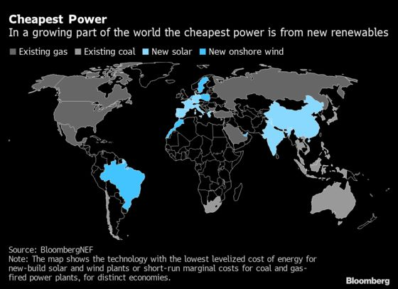 Building New Renewables Is Cheaper Than Burning Fossil Fuels