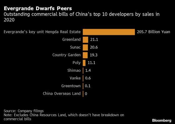 Evergrande's $32 Billion of IOUs Add to Liquidity Concerns