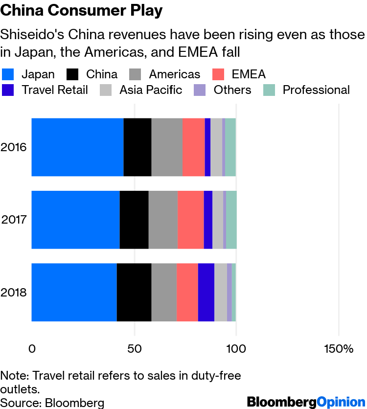 Shiseido 4Q Results Show Success in China, Struggles
