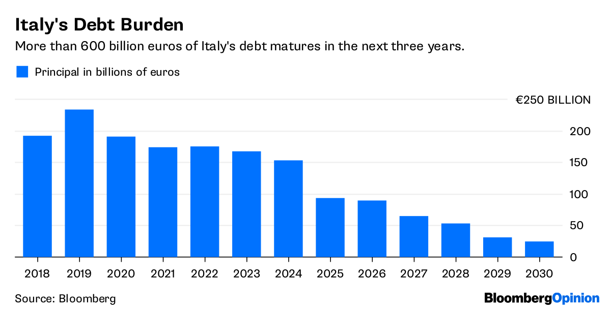 Italy's Debt Burden       More than 600 billion euros of Italy's debt matures in the next three years.                      Source Bloomberg