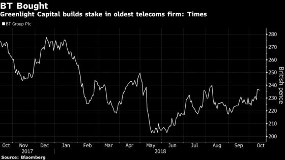 Einhorn's Greenlight Bought 'Medium-Sized' BT Stake, Times Says