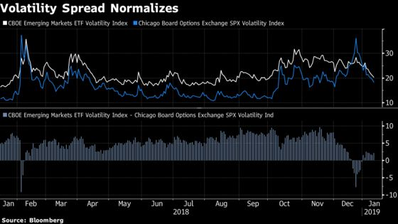 Volatility Crushed Like It's 2009 as 'Pale Green Lights' Flash