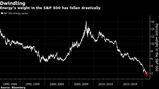 Active Management Is Paying Off for the S&P 500 Index Keepers
