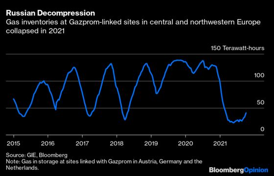 There's a Hole at the Heart of Europe's Gas Supply