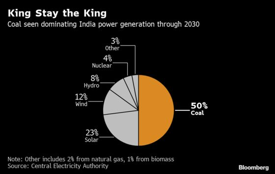 Coal to Dominate India Power to 2030 Despite Renewables Boost