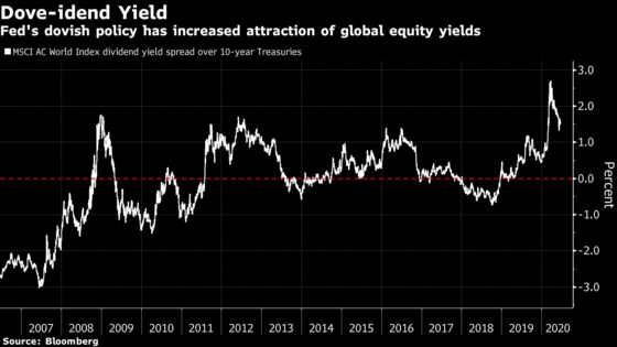 Stock Valuations Hit a Record in 'Everything Is Expensive' Rally