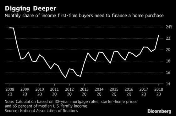 Starter-Home Affordability Hits aDecade Low