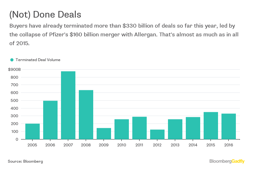Halliburton Owes Its Investors an Explanation - Bloomberg