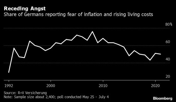 German Inflation Hysteria Mysteriously Missing Before Vote