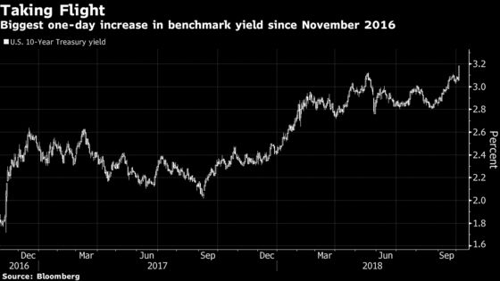 Investors Hone in on U.S. Data as Yields Surge Most Since 2016