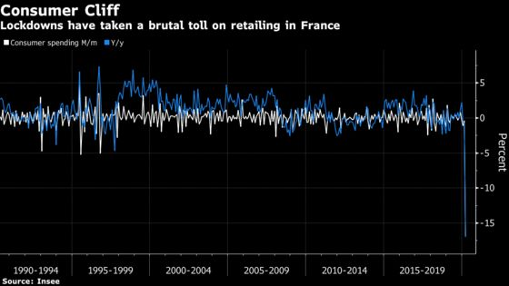 French Spending Plunge Adds to Urgency on Lockdown Easing