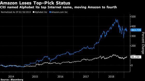 Alphabet Named Citi's Top Internet Pick, Amazon Drops to Fourth