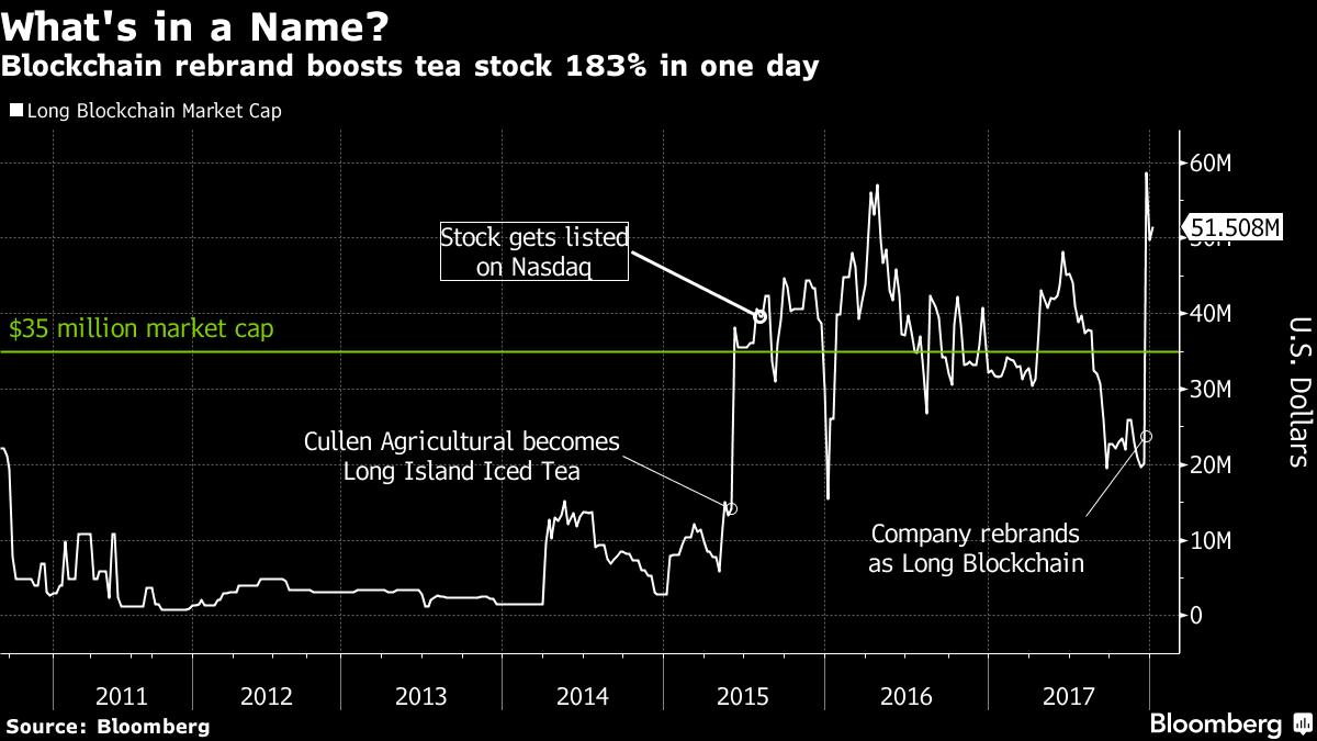Blockchain Saves the Day for Iced-Tea Company Facing Nasdaq Boot