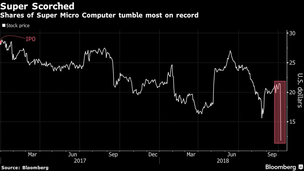 Super Micro Computer Tumbles Most in Its Short History