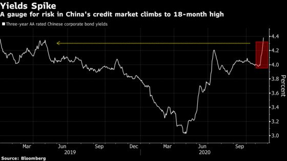 China Credit Stress Spreads Wider as Developer Defaults on Bond