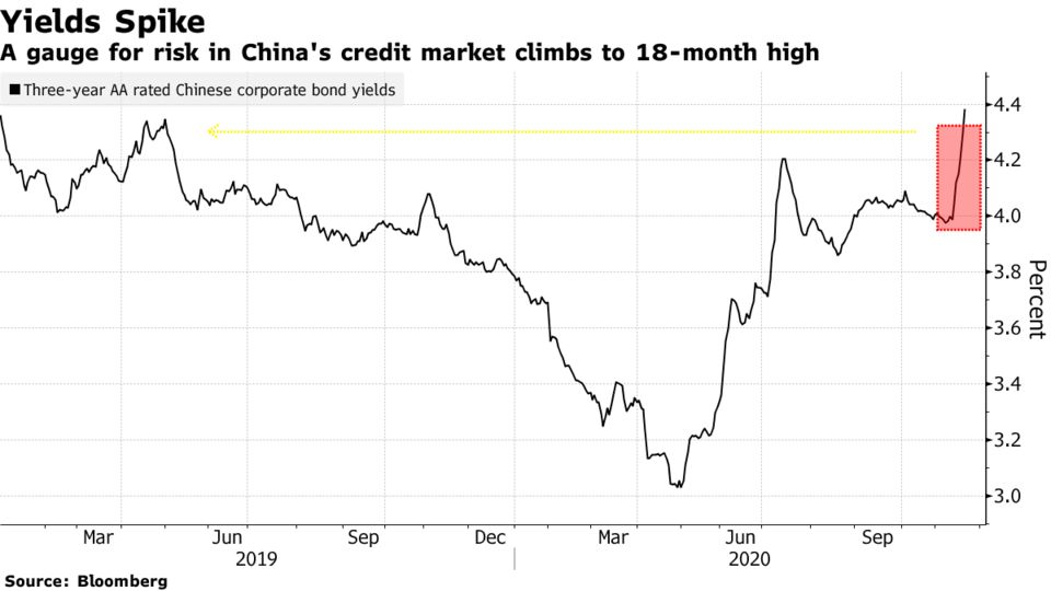 A gauge for risk in China's credit market climbs to 18-month high