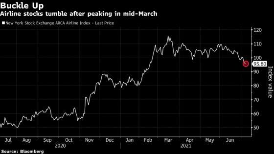 Airline Stocks Near Bear-Market Level as Covid Variants Spread