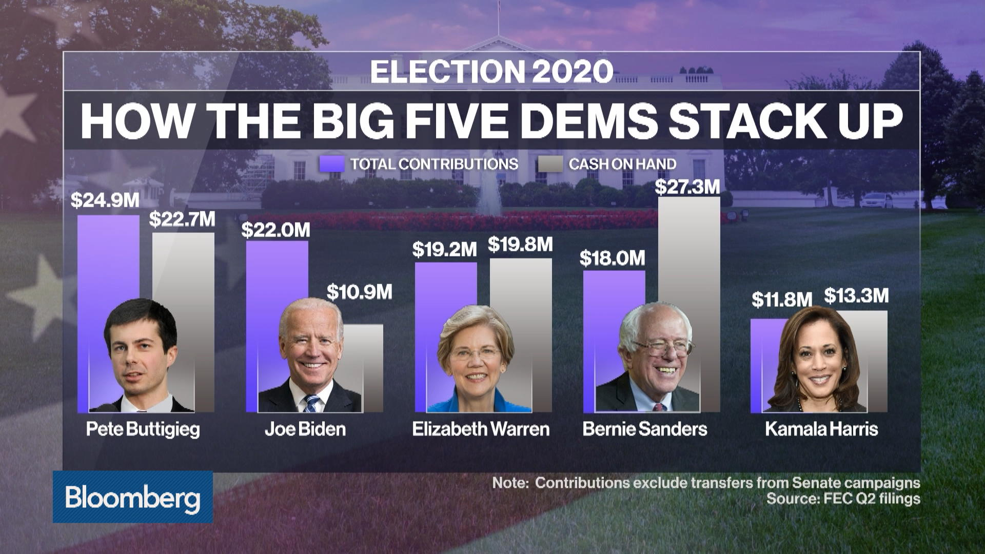 Buttigieg, Biden and Warren Set Fundraising Pace as O'Rourke Slips