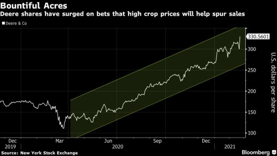 Deere Surges With Cashed-Up Farmers Signaling Best Year Ever