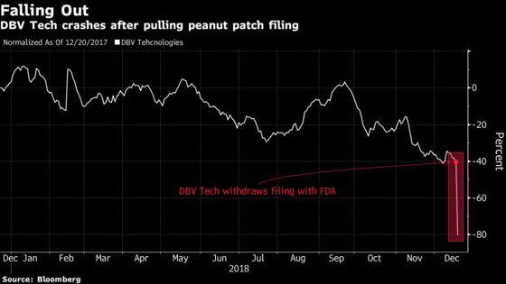 Delay for Peanut Allergy Drug Sinks Biotech Stock
