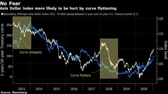 History Shows Asian Currencies Can Weather Steeper Yield Curve