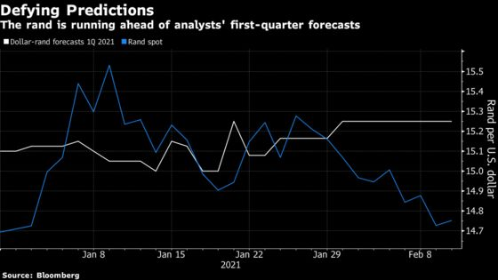 Rand's World-Beating Rally Masks South Africa's Fiscal Risks